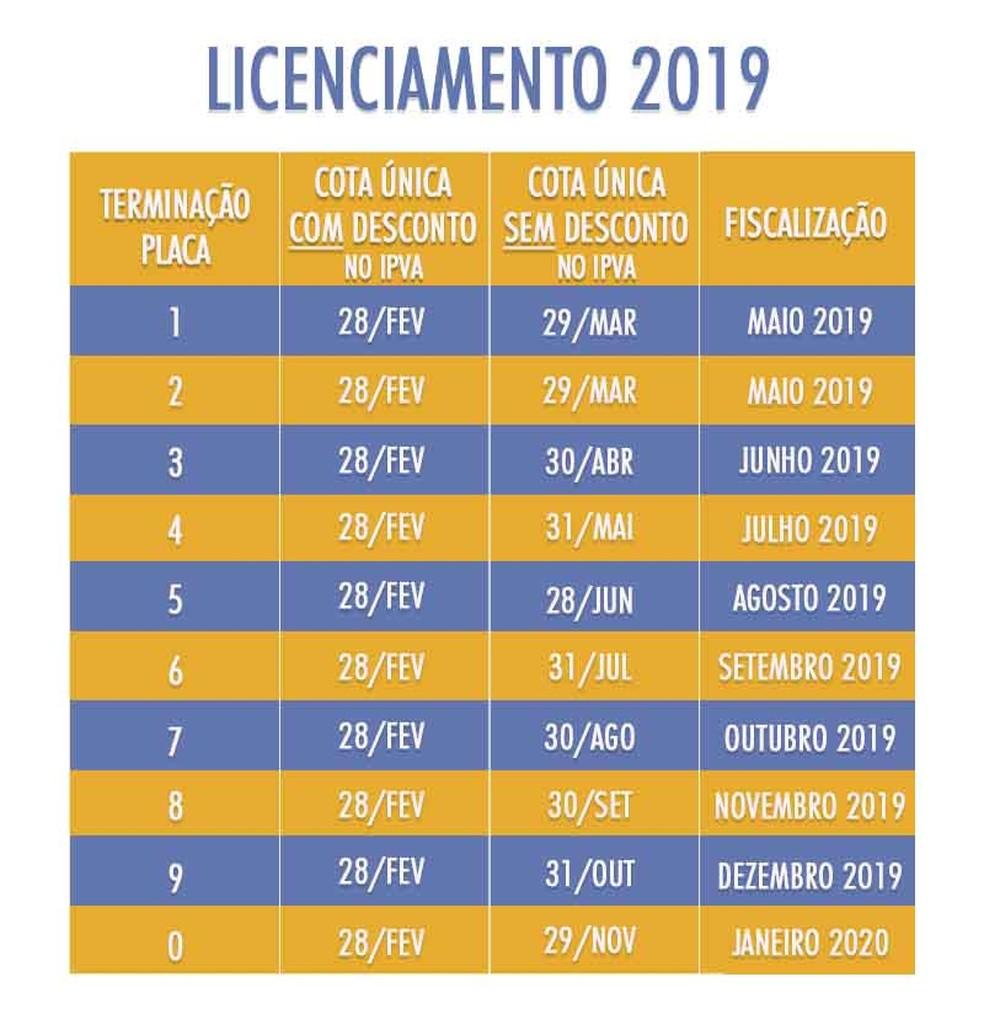 SERGIPE: MUDANÇAS NO CALENDÁRIO DE PAGAMENTO DE IPVA 2019